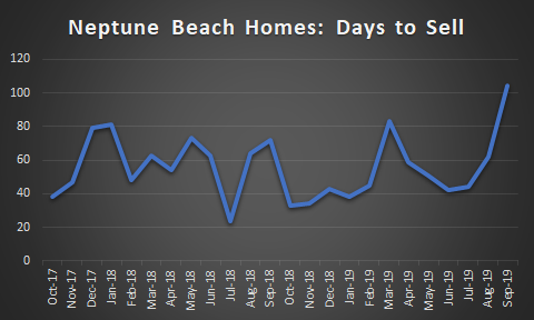graph of Neptune Beach Days to Sell