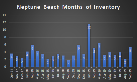 graph of Neptune Beach Months of Inventory