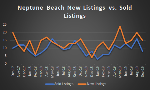 graph of Neptune Beach New listings versus Sold Listings