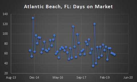 atlantic beach days on market