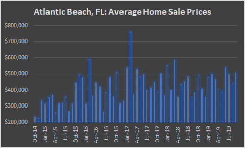 atlantic beach home sale prices