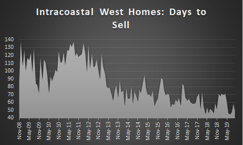 graph ICW home days on market