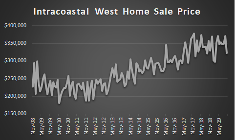 graph of ICW home sale prices