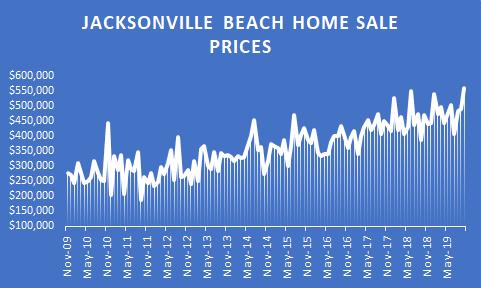 graph of Jax beach prices over decade