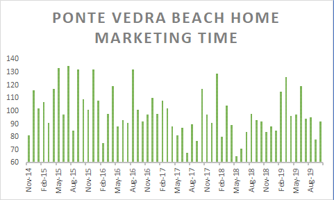 graph of PVB Home Marketing Time