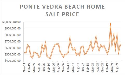 graph of PVB Home Sale Price