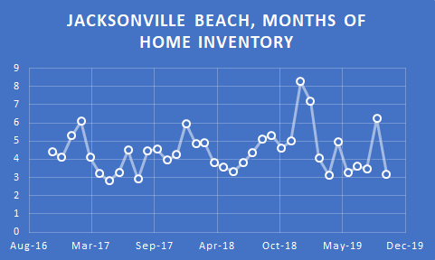 graph jax beach inventory